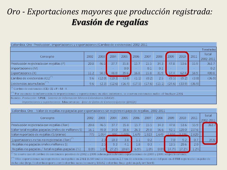 Oro - Exportaciones mayores que producción registrada: Evasión de regalías