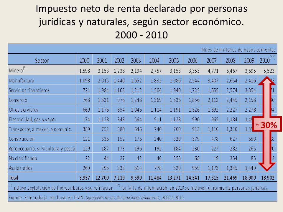 Impuesto neto de renta declarado por personas jurídicas y naturales, según sector económico. 2000 - 2010