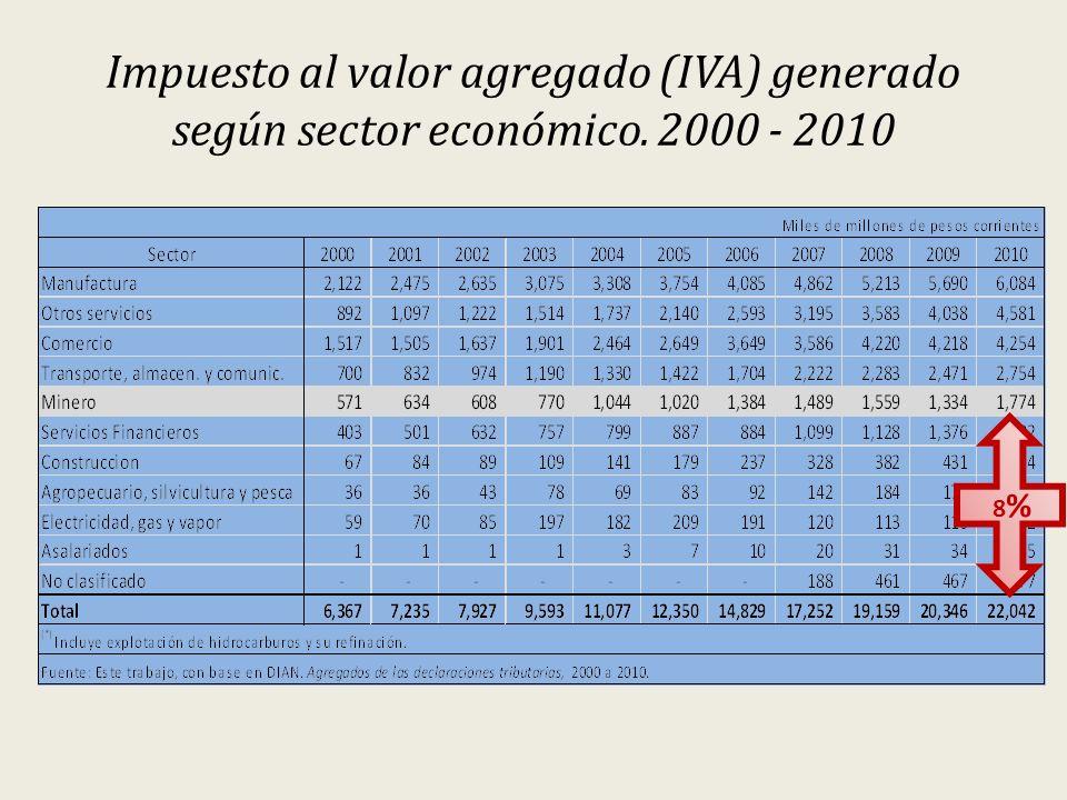 Impuesto al valor agregado (IVA) generado según sector económico