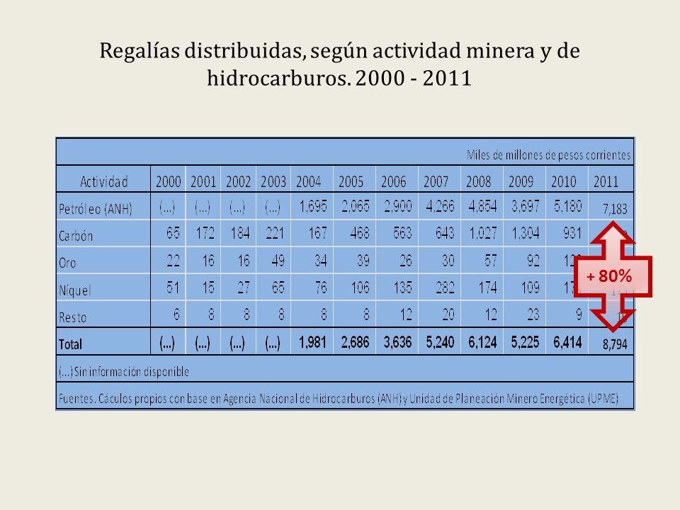 Regalías distribuidas, según actividad minera y de hidrocarburos