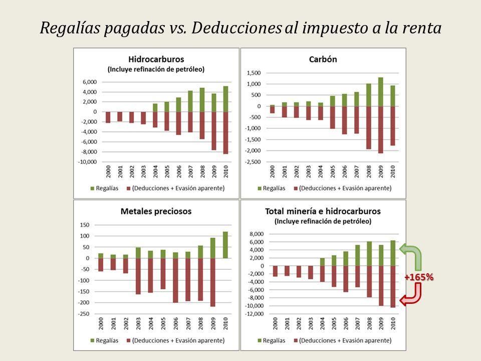 Regalías pagadas vs. Deducciones al impuesto a la renta