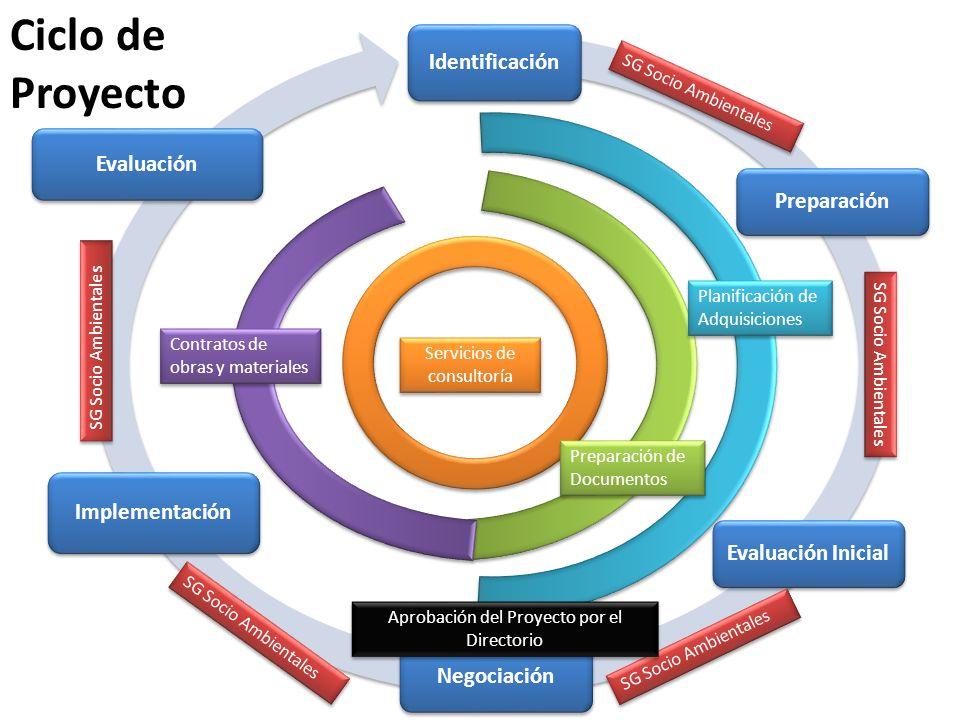Ciclo de Proyecto Identificación Evaluación Preparación Implementación