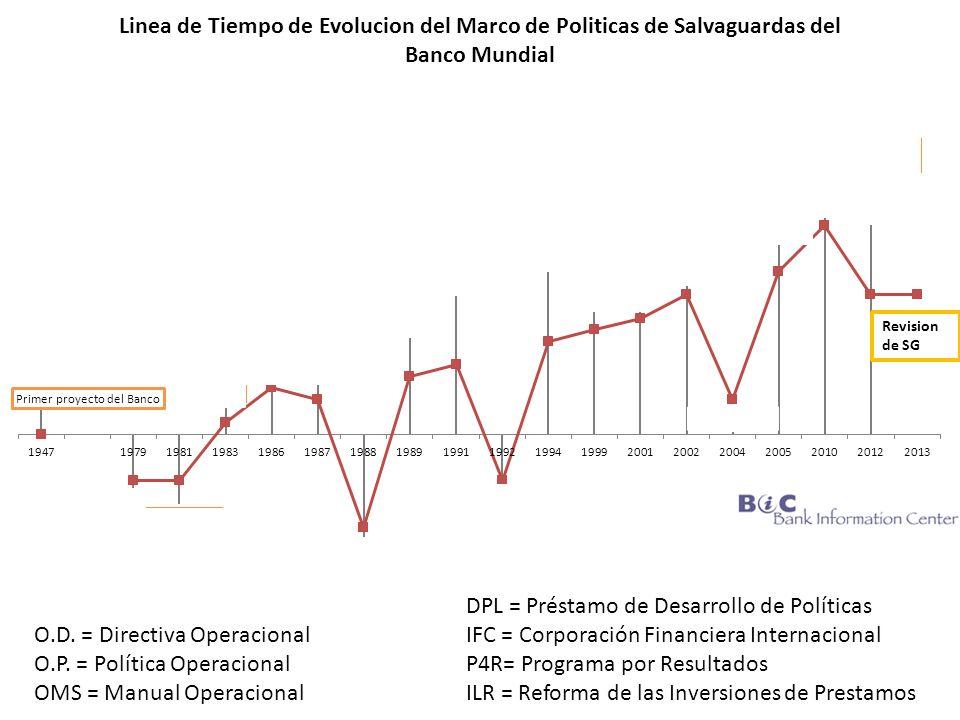 DPL = Préstamo de Desarrollo de Políticas