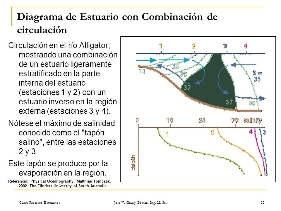 Diagrama de Estuario con Combinación de circulación