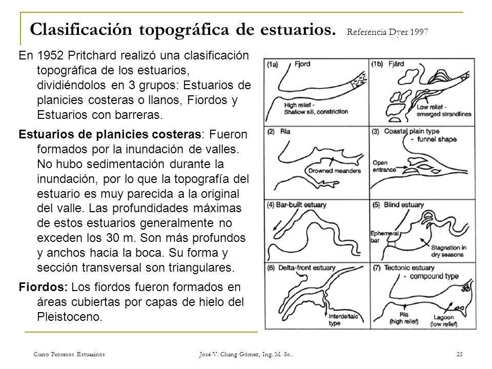 Clasificación topográfica de estuarios. Referencia Dyer 1997