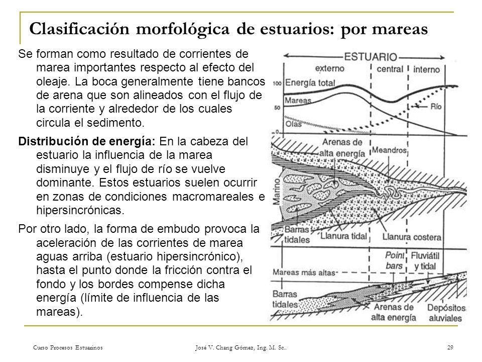 Clasificación morfológica de estuarios: por mareas