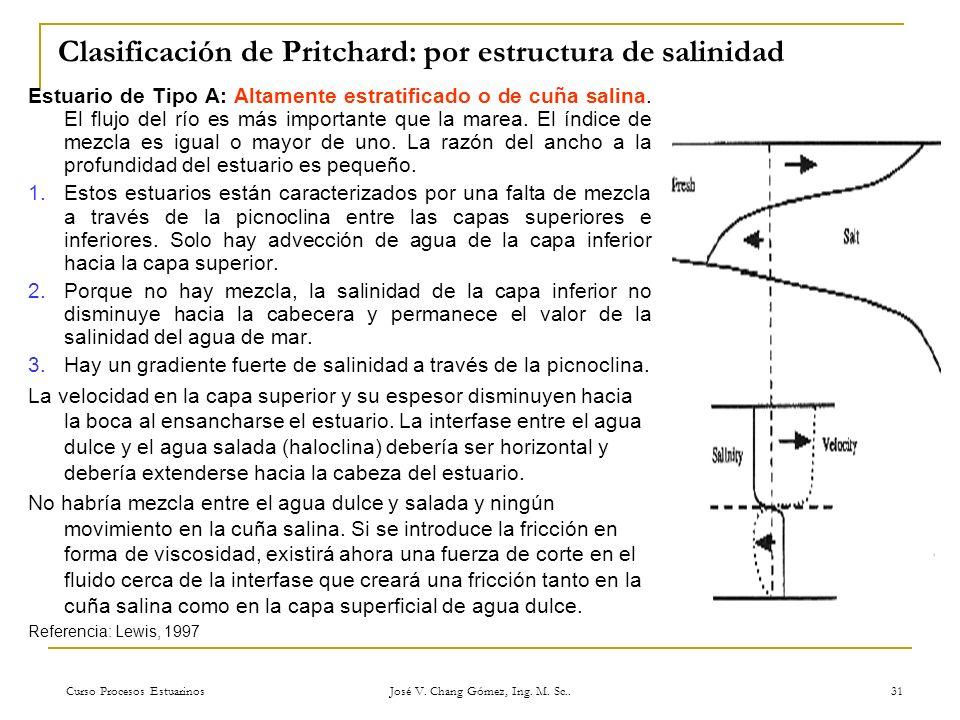 Clasificación de Pritchard: por estructura de salinidad