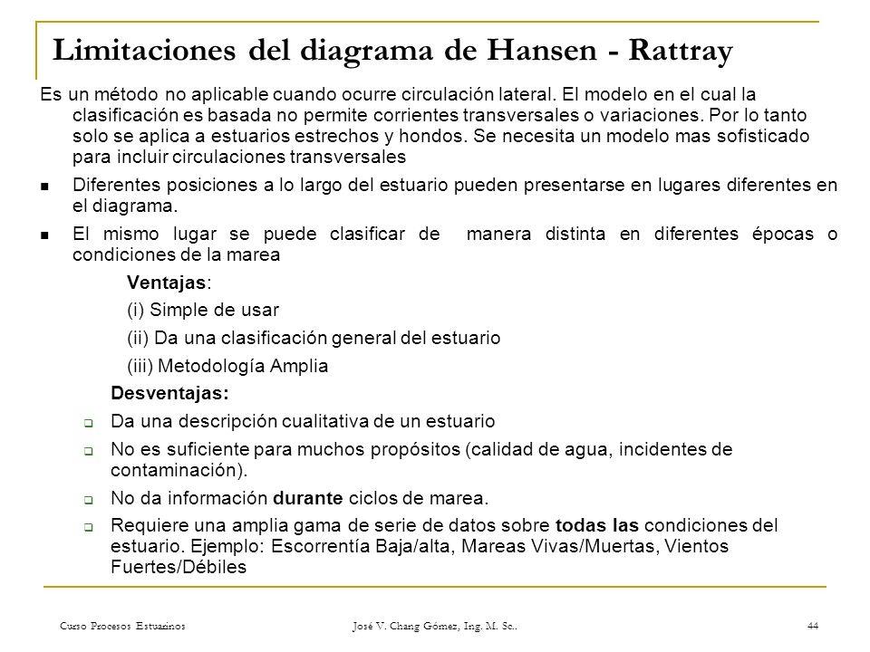Limitaciones del diagrama de Hansen - Rattray