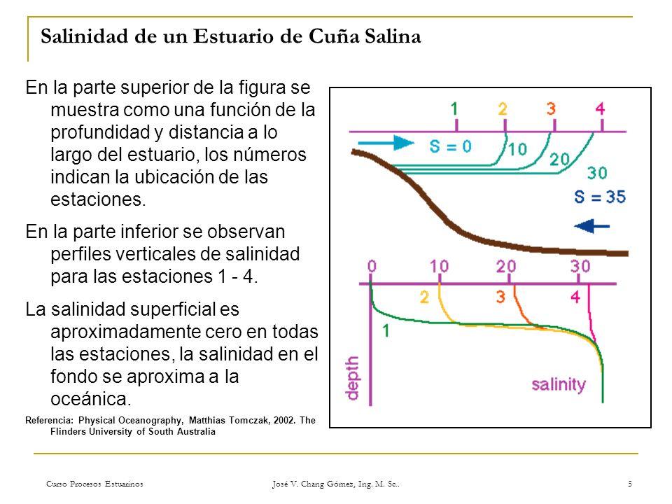 Salinidad de un Estuario de Cuña Salina