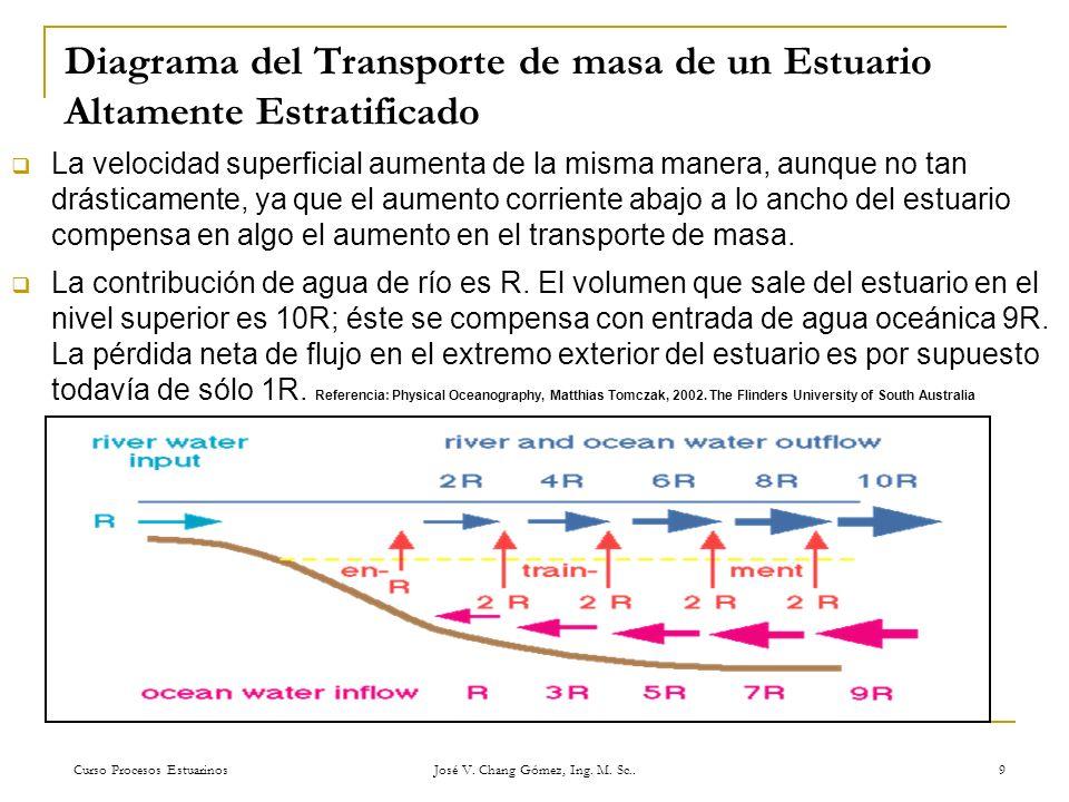 Diagrama del Transporte de masa de un Estuario Altamente Estratificado