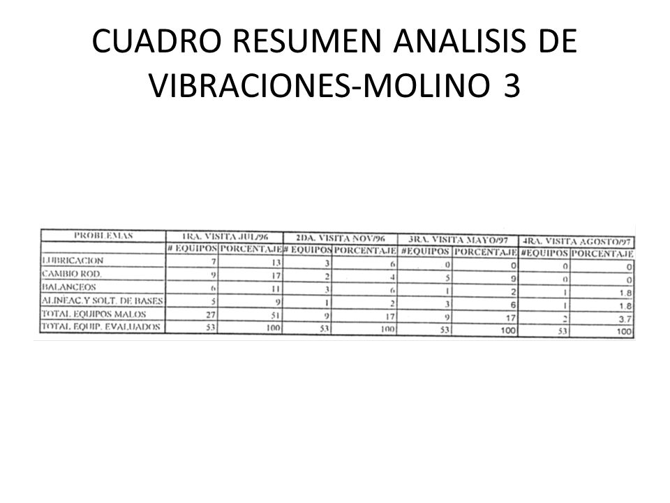 CUADRO RESUMEN ANALISIS DE VIBRACIONES-MOLINO 3