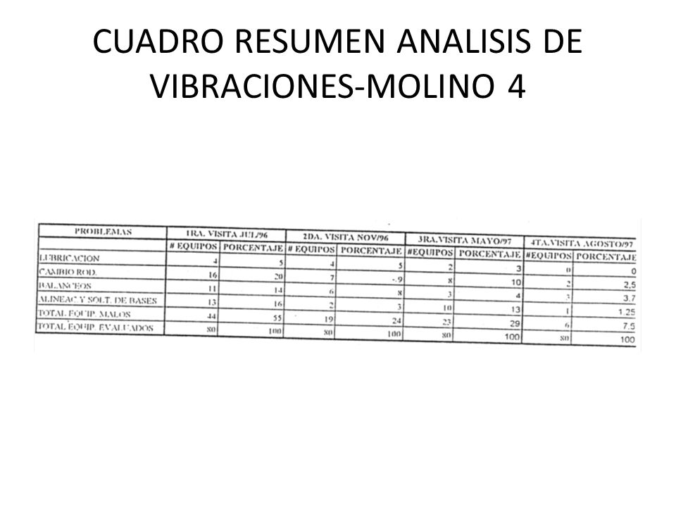 CUADRO RESUMEN ANALISIS DE VIBRACIONES-MOLINO 4