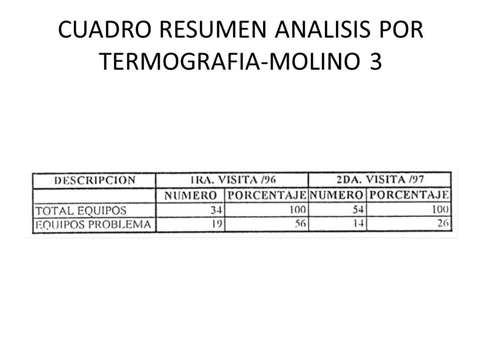 CUADRO RESUMEN ANALISIS POR TERMOGRAFIA-MOLINO 3