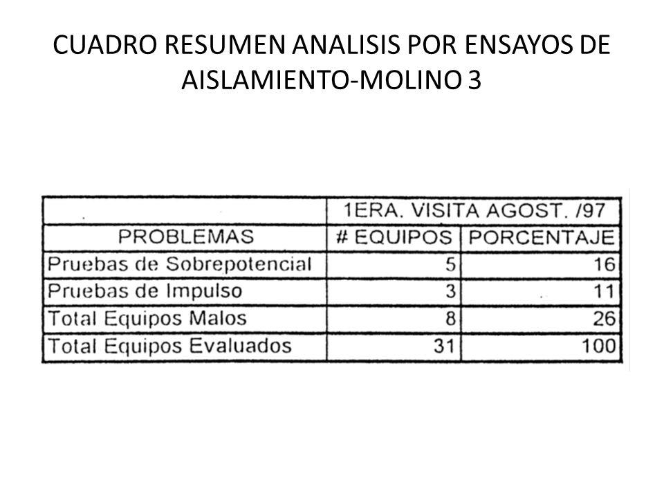 CUADRO RESUMEN ANALISIS POR ENSAYOS DE AISLAMIENTO-MOLINO 3