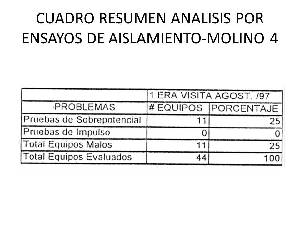 CUADRO RESUMEN ANALISIS POR ENSAYOS DE AISLAMIENTO-MOLINO 4