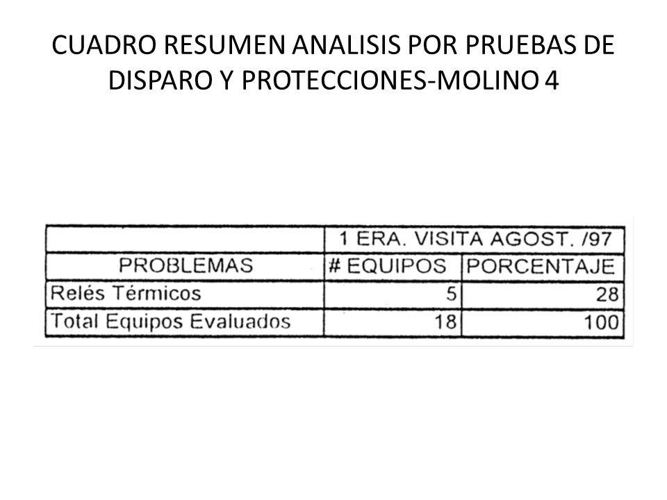 CUADRO RESUMEN ANALISIS POR PRUEBAS DE DISPARO Y PROTECCIONES-MOLINO 4