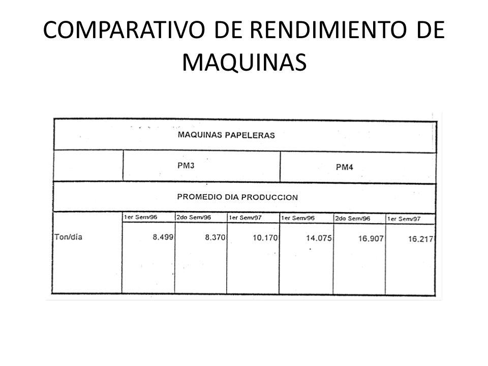 COMPARATIVO DE RENDIMIENTO DE MAQUINAS