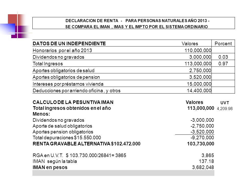 DATOS DE UN INDEPENDIENTE Valores Porcent Honorarios por el año 2013