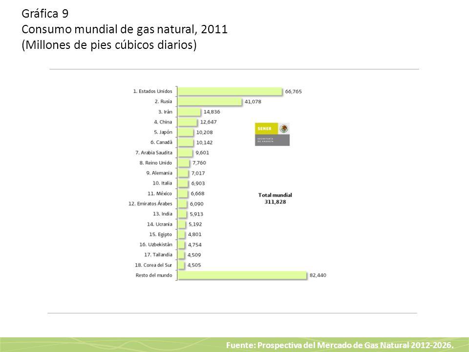 Gráfica 9 Consumo mundial de gas natural, 2011 (Millones de pies cúbicos diarios)