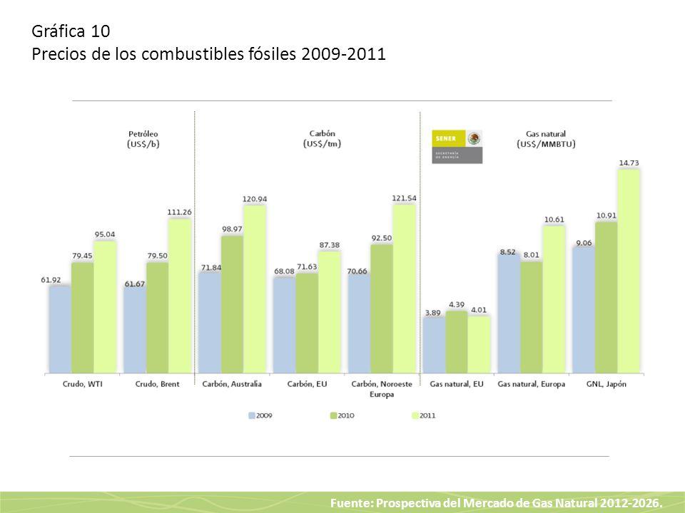 Gráfica 10 Precios de los combustibles fósiles 2009-2011