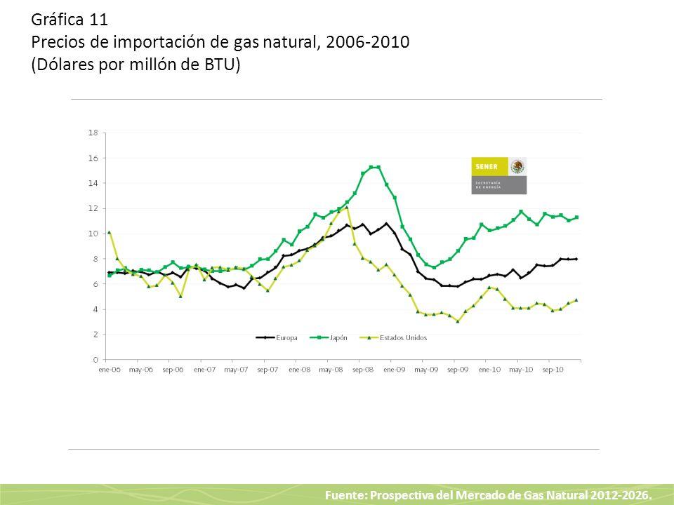 Gráfica 11 Precios de importación de gas natural, 2006-2010 (Dólares por millón de BTU)