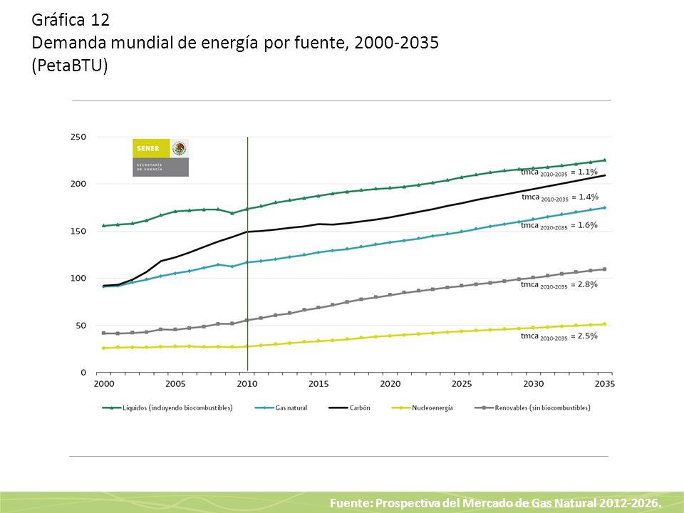 Gráfica 12 Demanda mundial de energía por fuente, 2000-2035 (PetaBTU)
