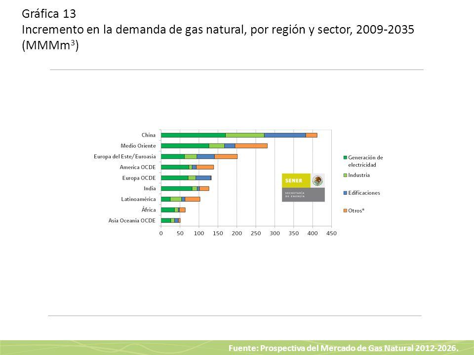 Gráfica 13 Incremento en la demanda de gas natural, por región y sector, 2009-2035 (MMMm3)
