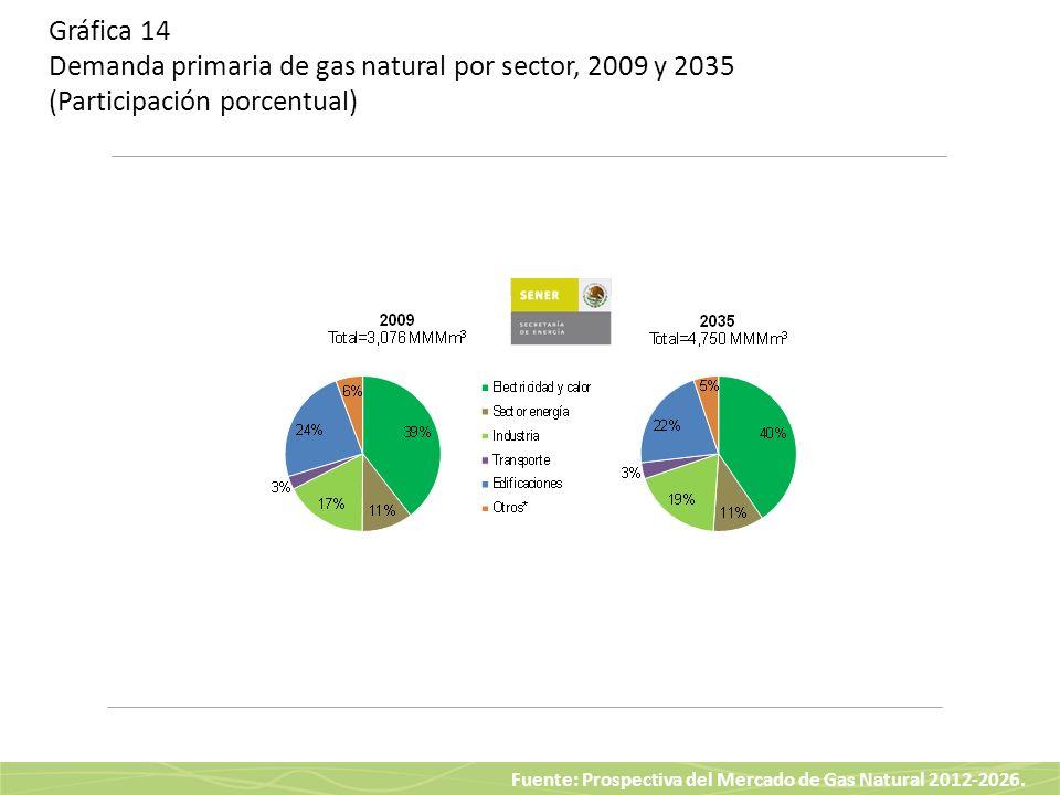 Gráfica 14 Demanda primaria de gas natural por sector, 2009 y 2035 (Participación porcentual)