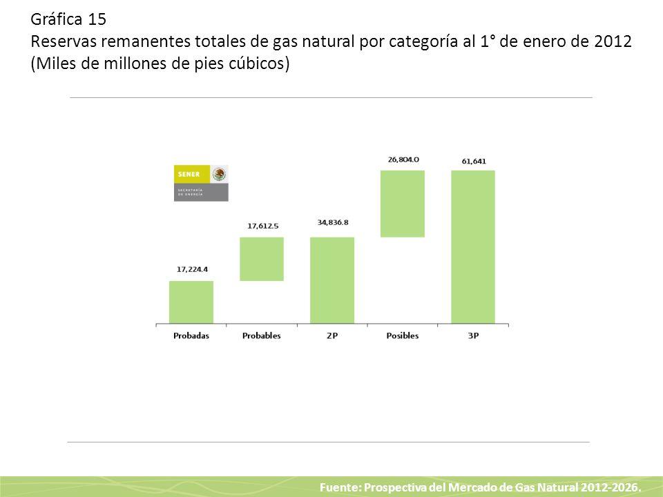 Gráfica 15 Reservas remanentes totales de gas natural por categoría al 1° de enero de 2012 (Miles de millones de pies cúbicos)