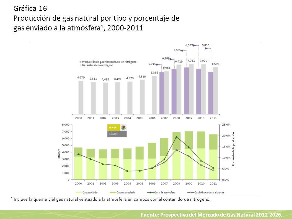Gráfica 16 Producción de gas natural por tipo y porcentaje de gas enviado a la atmósfera1, 2000-2011
