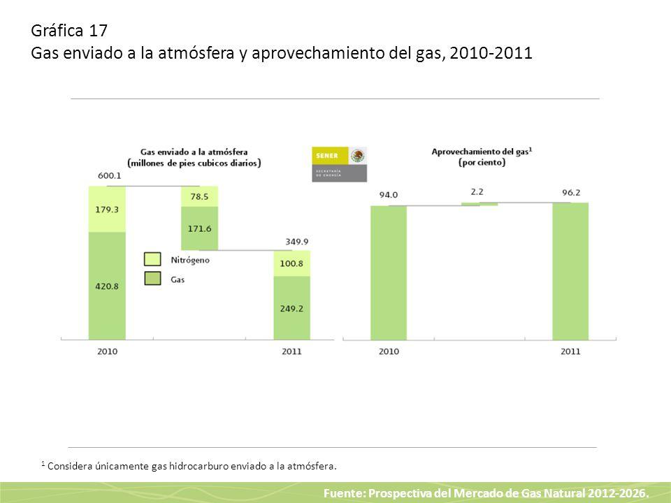 Gráfica 17 Gas enviado a la atmósfera y aprovechamiento del gas, 2010-2011