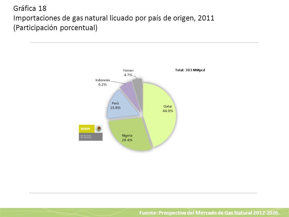 Gráfica 18 Importaciones de gas natural licuado por país de origen, 2011 (Participación porcentual)