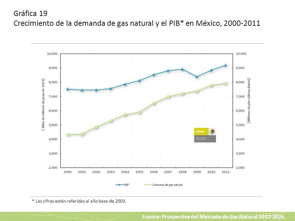 Gráfica 19 Crecimiento de la demanda de gas natural y el PIB