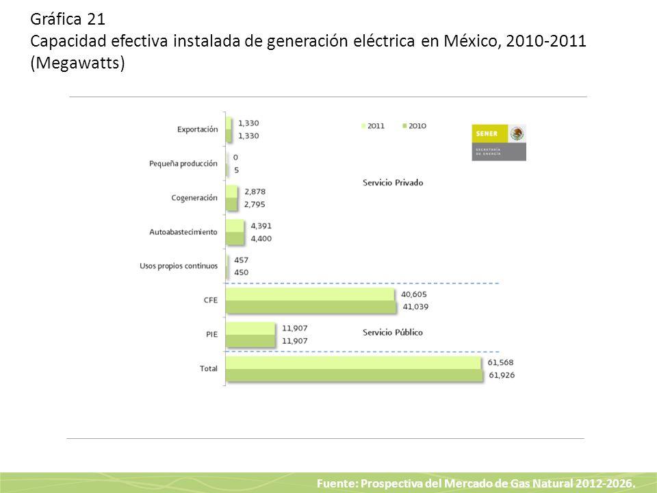 Gráfica 21 Capacidad efectiva instalada de generación eléctrica en México, 2010-2011 (Megawatts)
