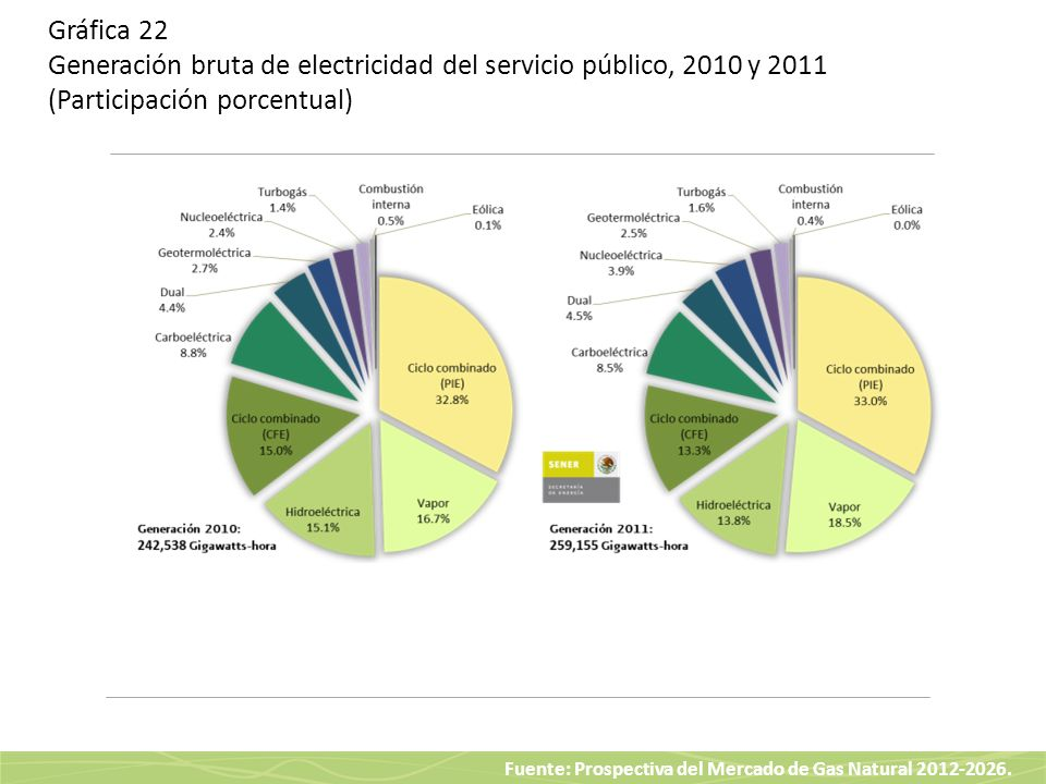 Gráfica 22 Generación bruta de electricidad del servicio público, 2010 y 2011 (Participación porcentual)