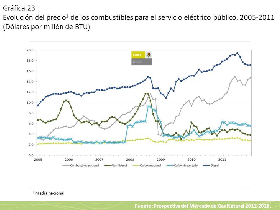 Gráfica 23 Evolución del precio1 de los combustibles para el servicio eléctrico público, 2005-2011 (Dólares por millón de BTU)