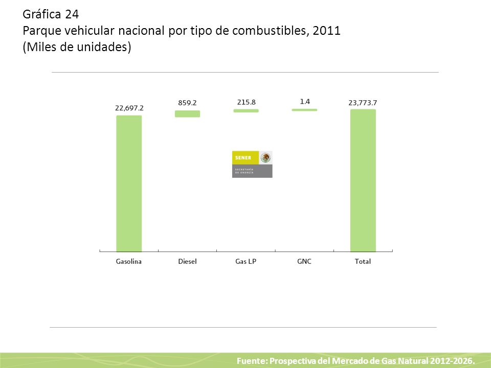 Gráfica 24 Parque vehicular nacional por tipo de combustibles, 2011 (Miles de unidades)
