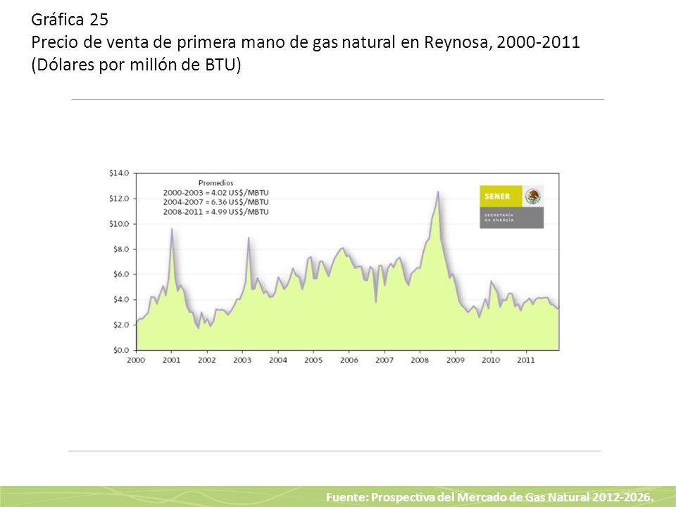 Gráfica 25 Precio de venta de primera mano de gas natural en Reynosa, 2000-2011 (Dólares por millón de BTU)