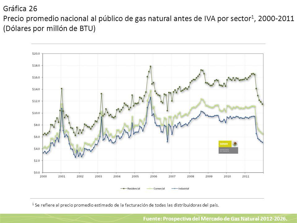 Gráfica 26 Precio promedio nacional al público de gas natural antes de IVA por sector1, 2000-2011 (Dólares por millón de BTU)