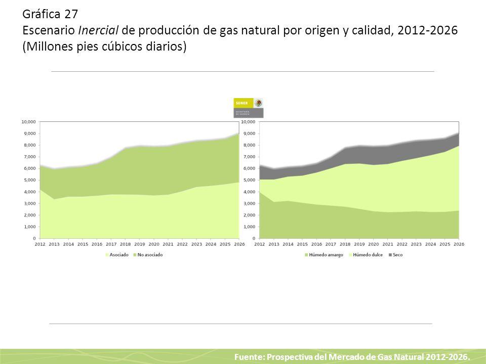 Gráfica 27 Escenario Inercial de producción de gas natural por origen y calidad, 2012-2026 (Millones pies cúbicos diarios)