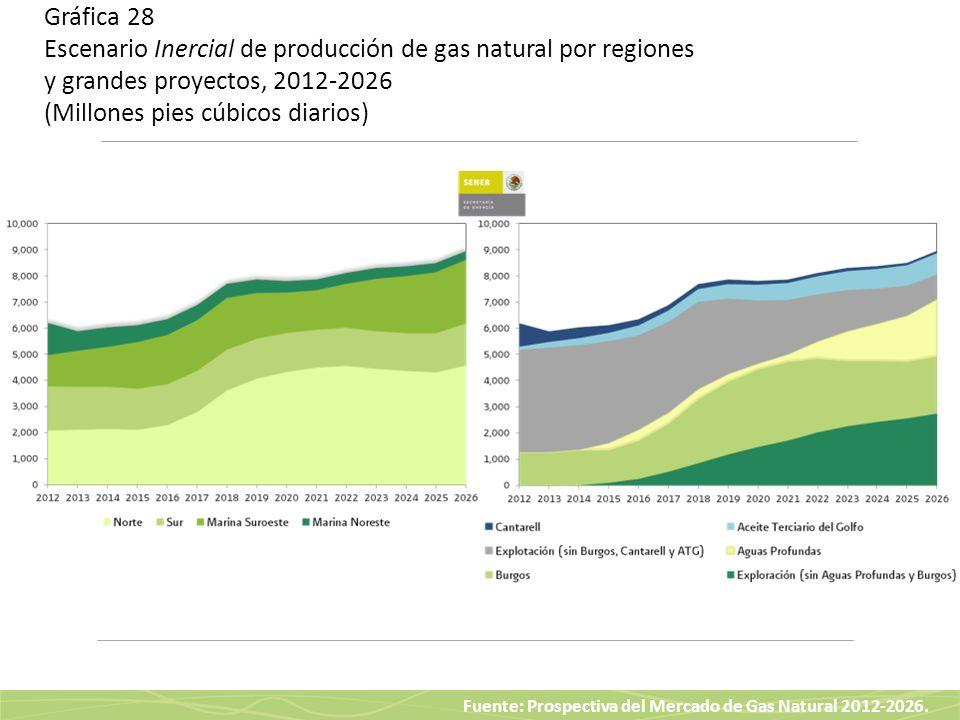 Gráfica 28 Escenario Inercial de producción de gas natural por regiones y grandes proyectos, 2012-2026 (Millones pies cúbicos diarios)