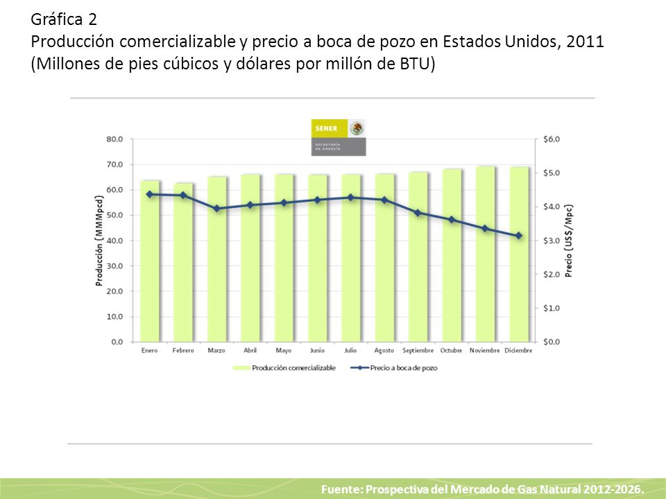 Gráfica 2 Producción comercializable y precio a boca de pozo en Estados Unidos, 2011 (Millones de pies cúbicos y dólares por millón de BTU)