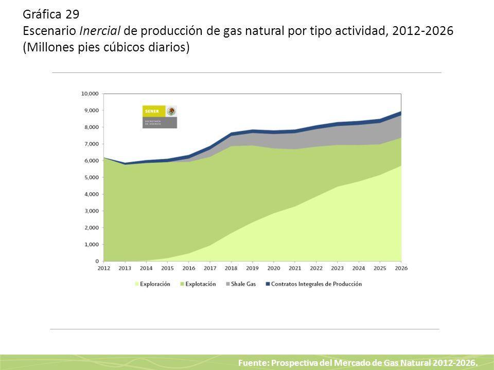 Gráfica 29 Escenario Inercial de producción de gas natural por tipo actividad, 2012-2026 (Millones pies cúbicos diarios)