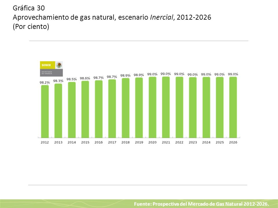 Gráfica 30 Aprovechamiento de gas natural, escenario Inercial, 2012-2026 (Por ciento)
