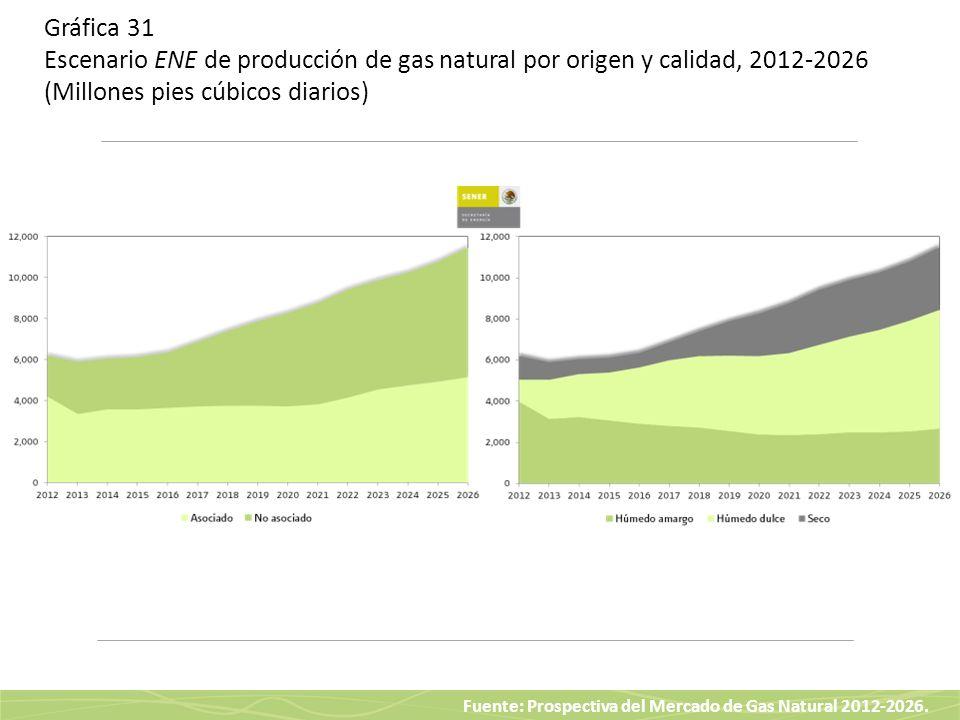 Gráfica 31 Escenario ENE de producción de gas natural por origen y calidad, 2012-2026 (Millones pies cúbicos diarios)