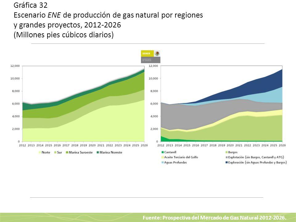 Gráfica 32 Escenario ENE de producción de gas natural por regiones y grandes proyectos, 2012-2026 (Millones pies cúbicos diarios)
