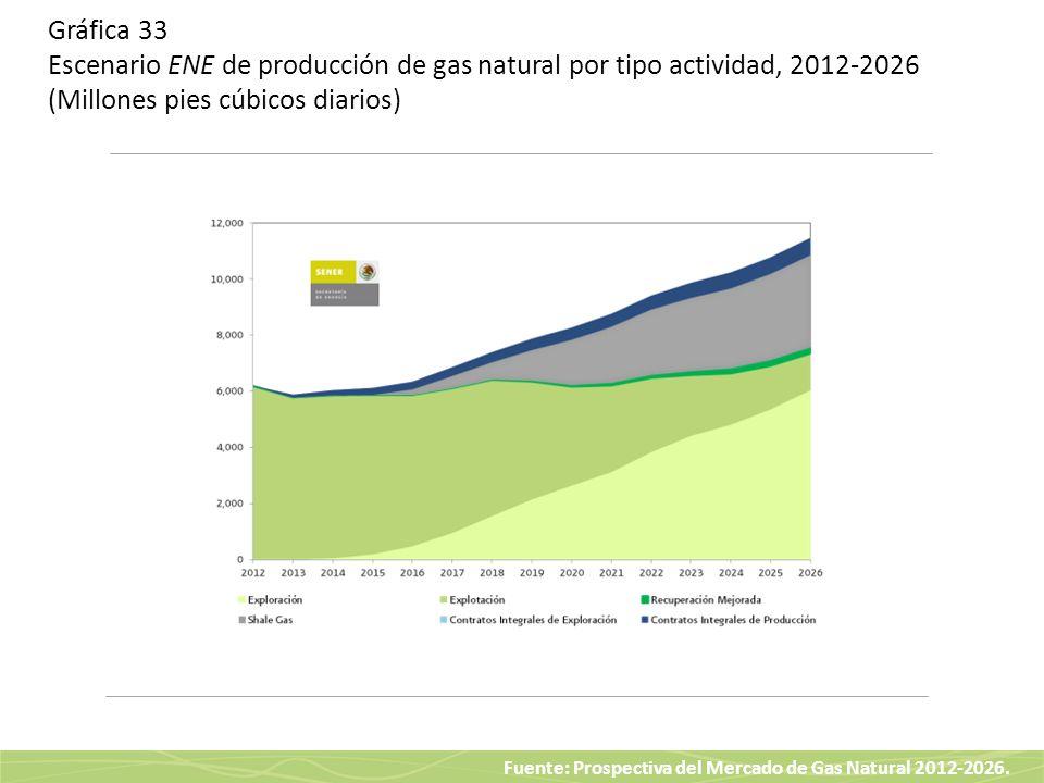 Gráfica 33 Escenario ENE de producción de gas natural por tipo actividad, 2012-2026 (Millones pies cúbicos diarios)