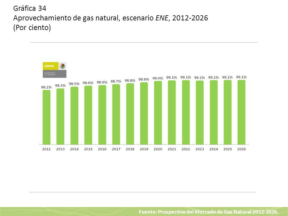 Gráfica 34 Aprovechamiento de gas natural, escenario ENE, 2012-2026 (Por ciento)