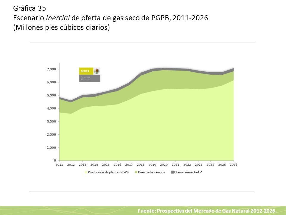 Gráfica 35 Escenario Inercial de oferta de gas seco de PGPB, 2011-2026 (Millones pies cúbicos diarios)