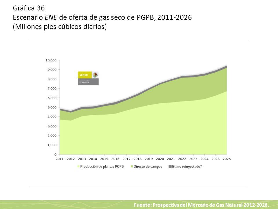 Gráfica 36 Escenario ENE de oferta de gas seco de PGPB, 2011-2026 (Millones pies cúbicos diarios)